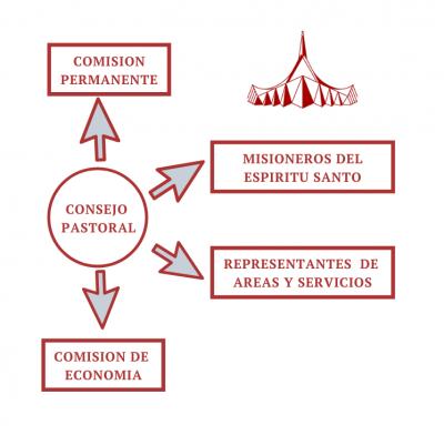 Representación gráfica de la Comisión Permanente, Consejo Pastoral, y Comisión de Economía.