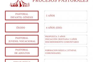 Inicio de áreas de pastoral